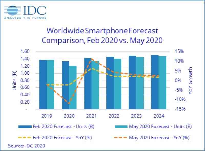 How will be smart phone sales in 2020?