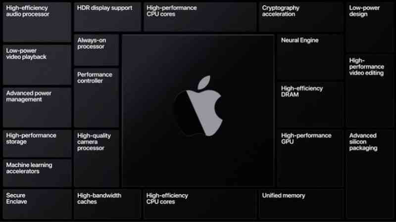 New Processor For Mac, A14